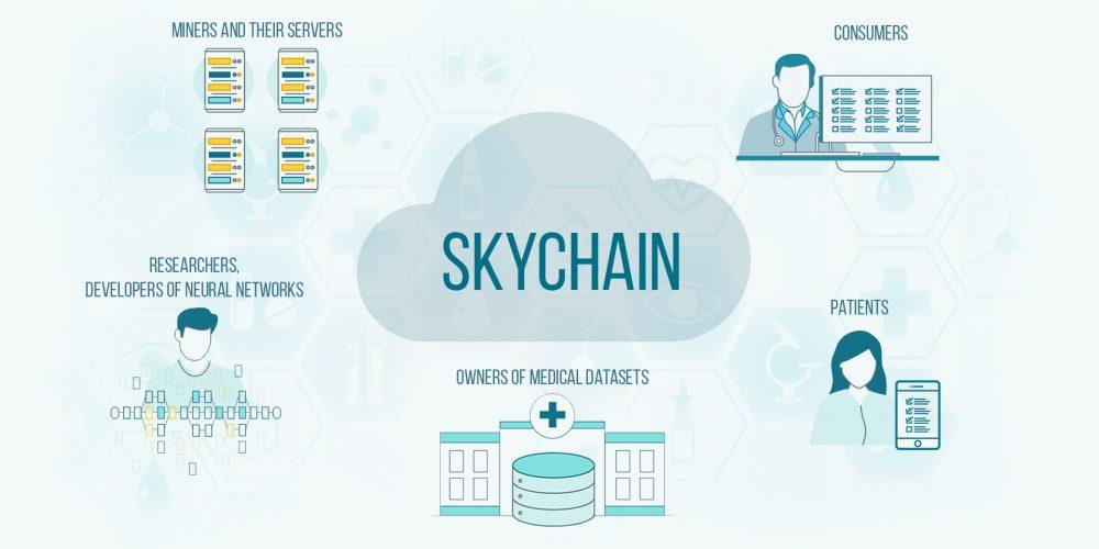Skychain pomôže pri riešení zložitých medicínskych výskumov …